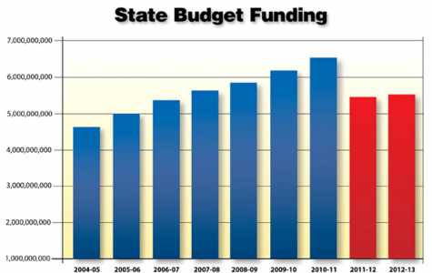 Budget Talk